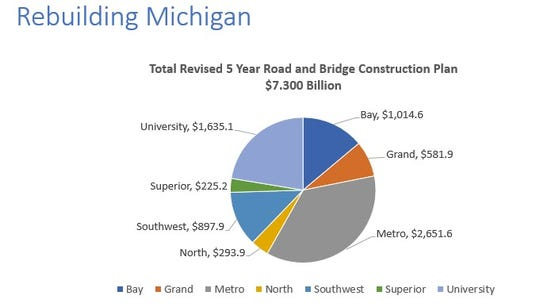 Metro Detroit gets 28 road projects as panel OKs $3.5 billion borrowing plan